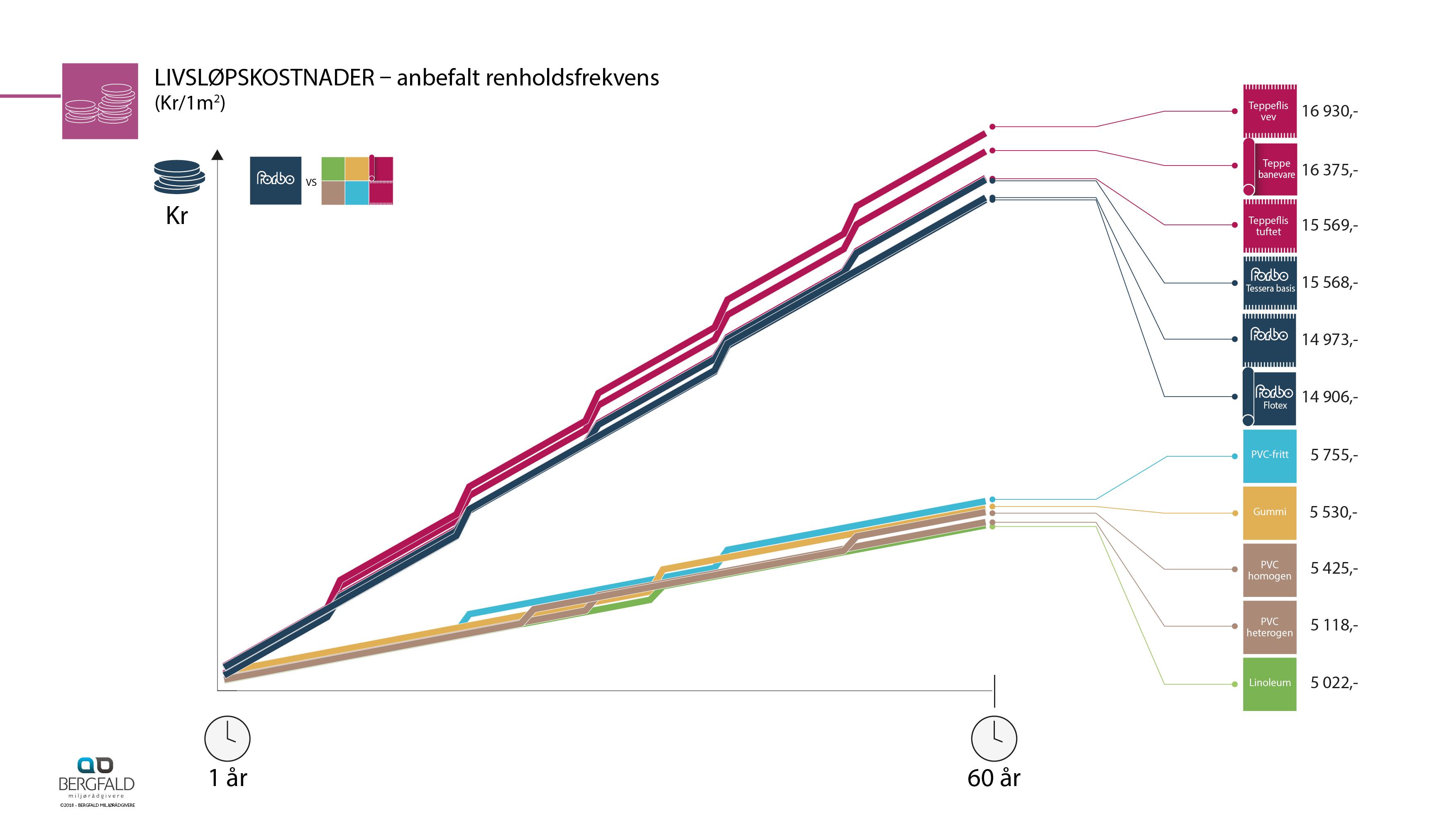 Infografikk Miljø_gulv_3.1.8_NO11