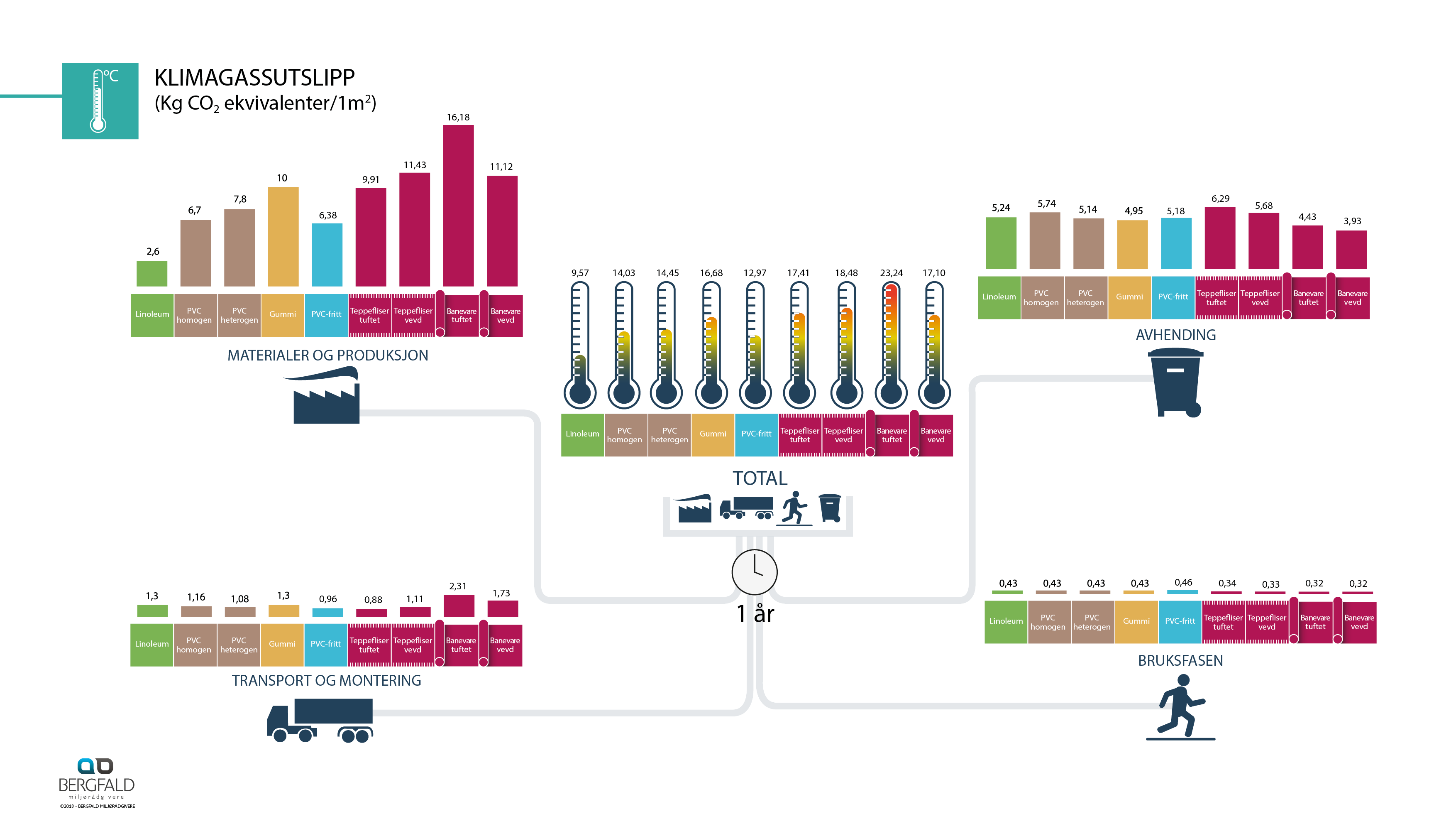 Infografikk Miljø_gulv_3.1.8_NO16