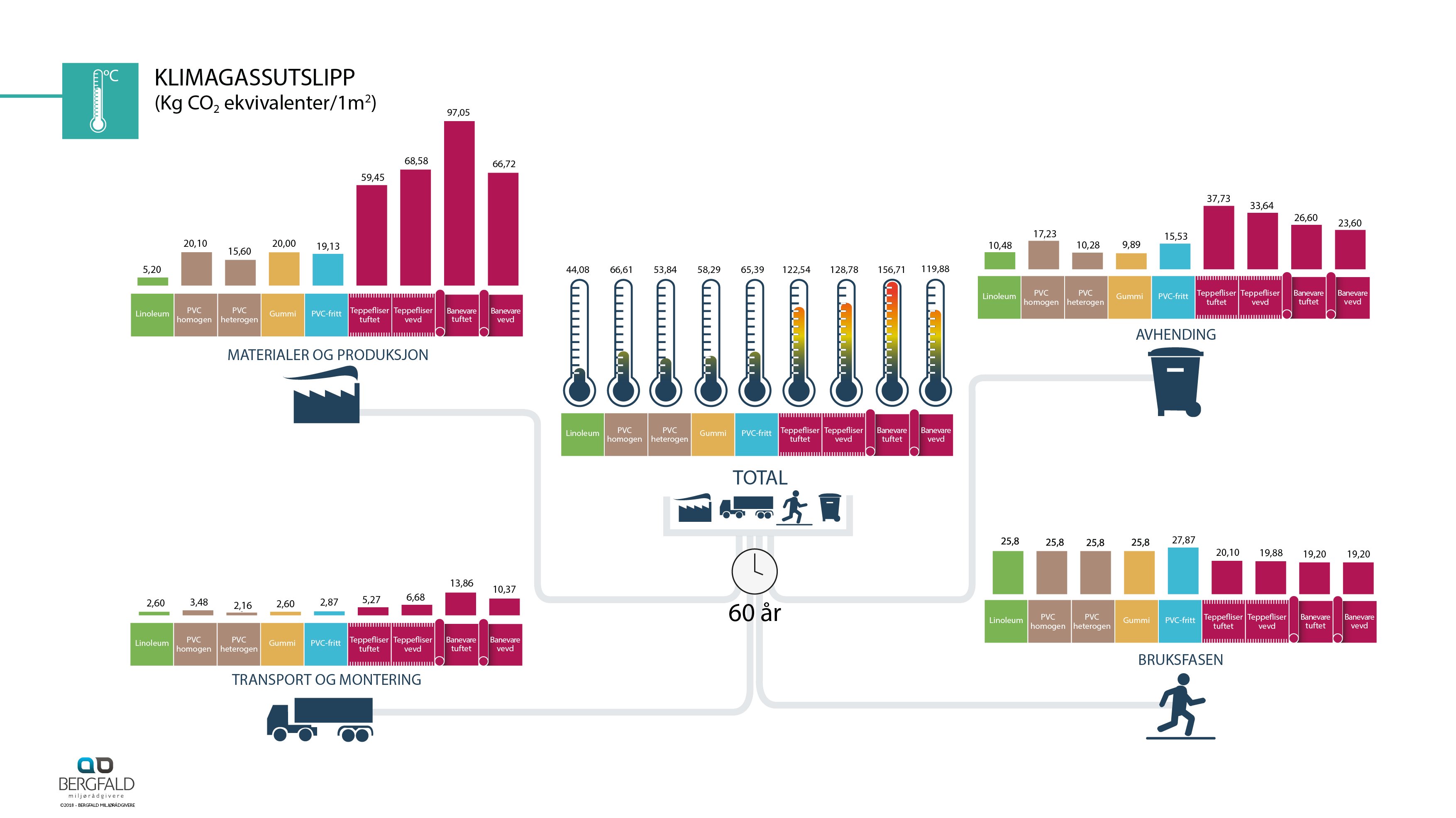 Infografikk Miljø_gulv_3.1.8_NO17