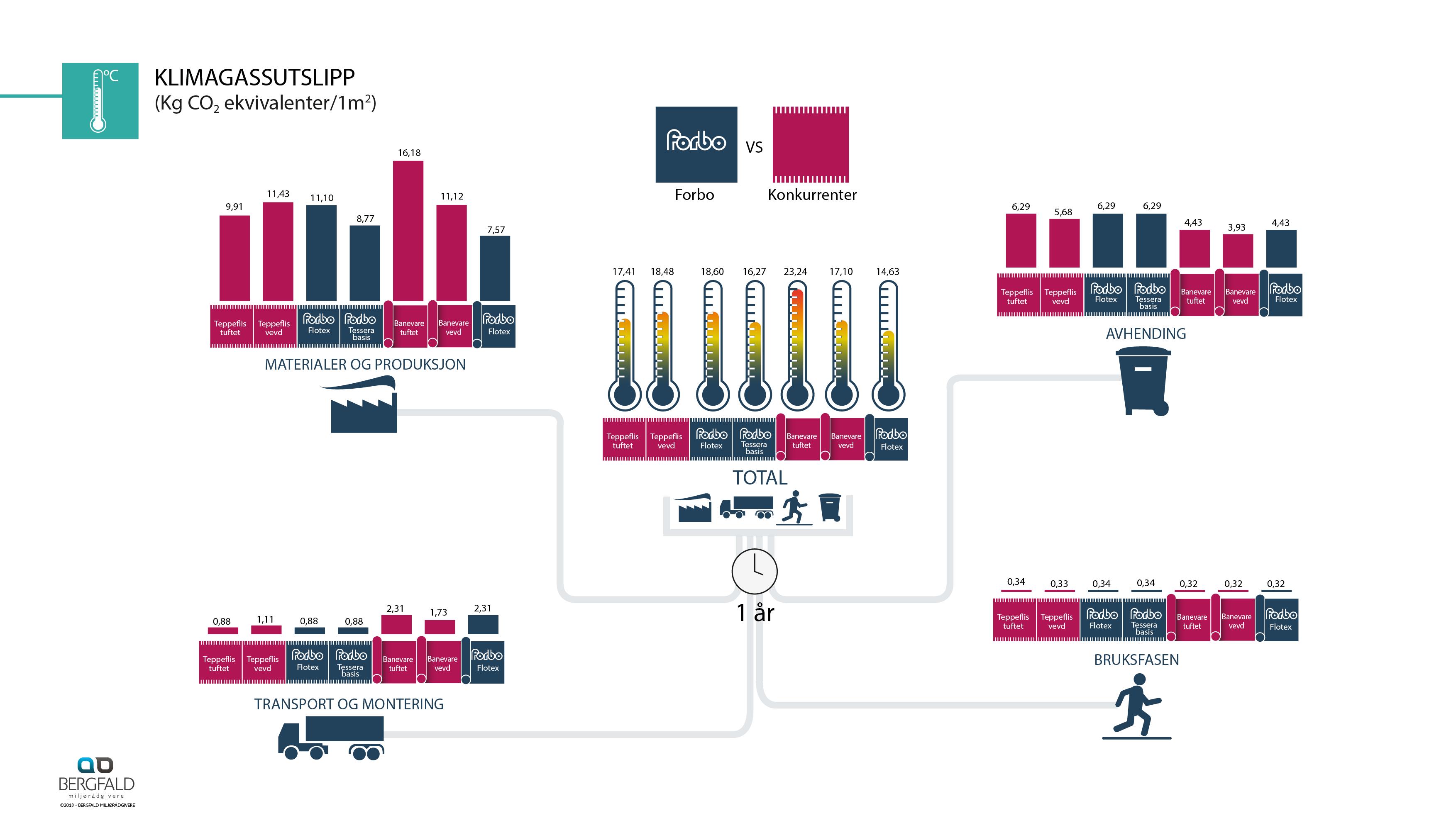 Infografikk Miljø_gulv_3.1.8_NO20