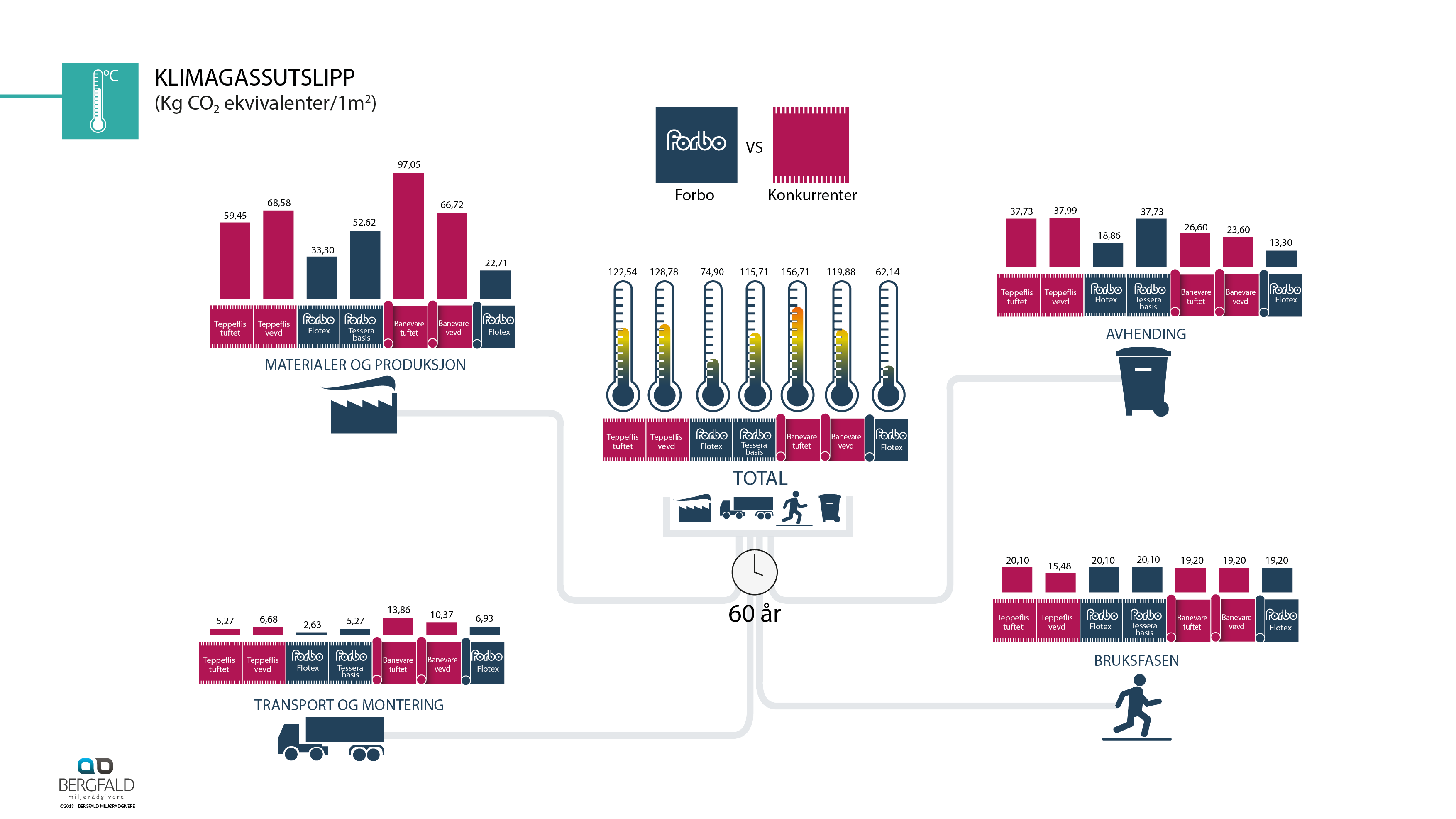 Infografikk Miljø_gulv_3.1.8_NO21