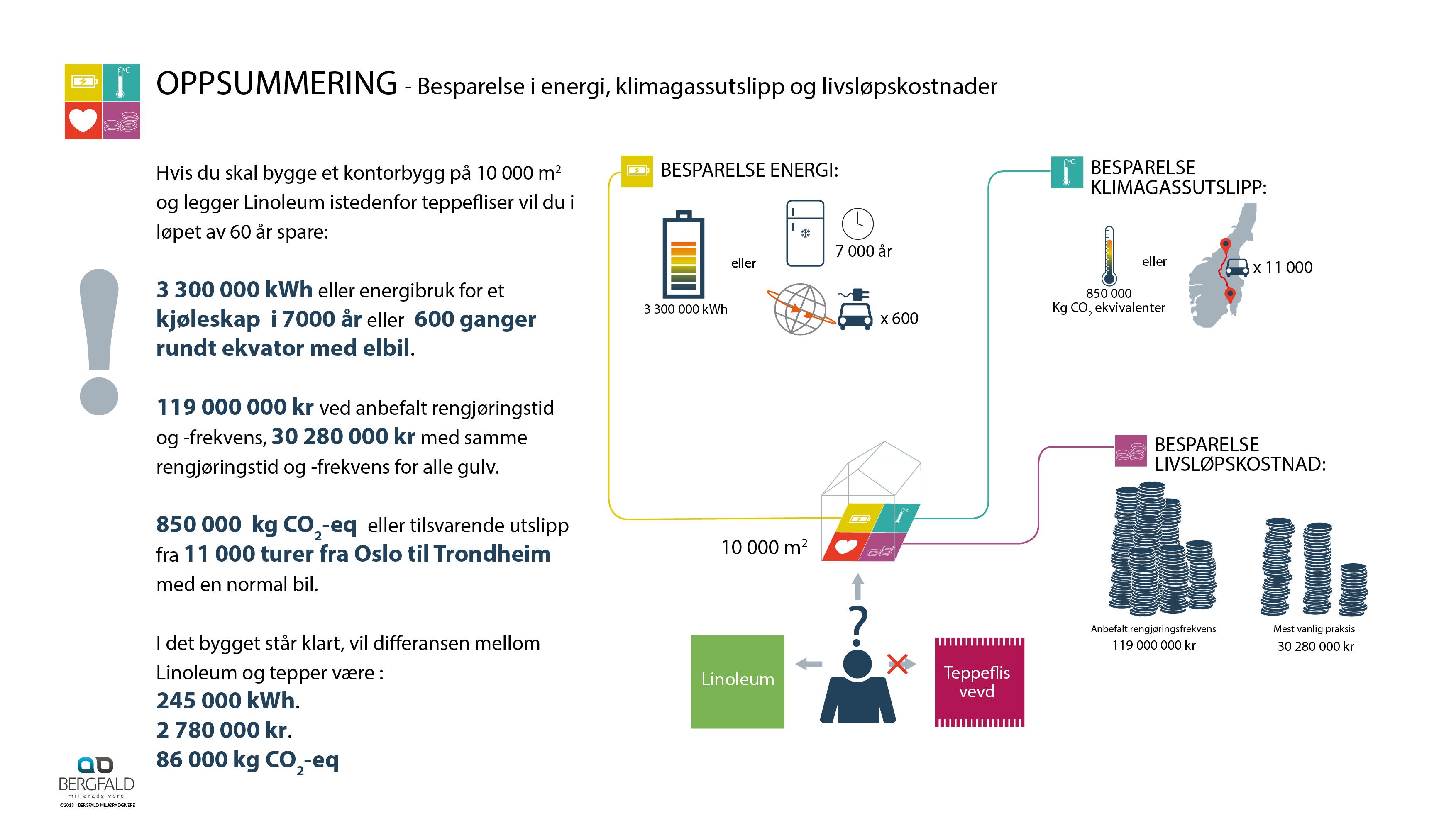Infografikk Miljø_gulv_3.1.8_NO23