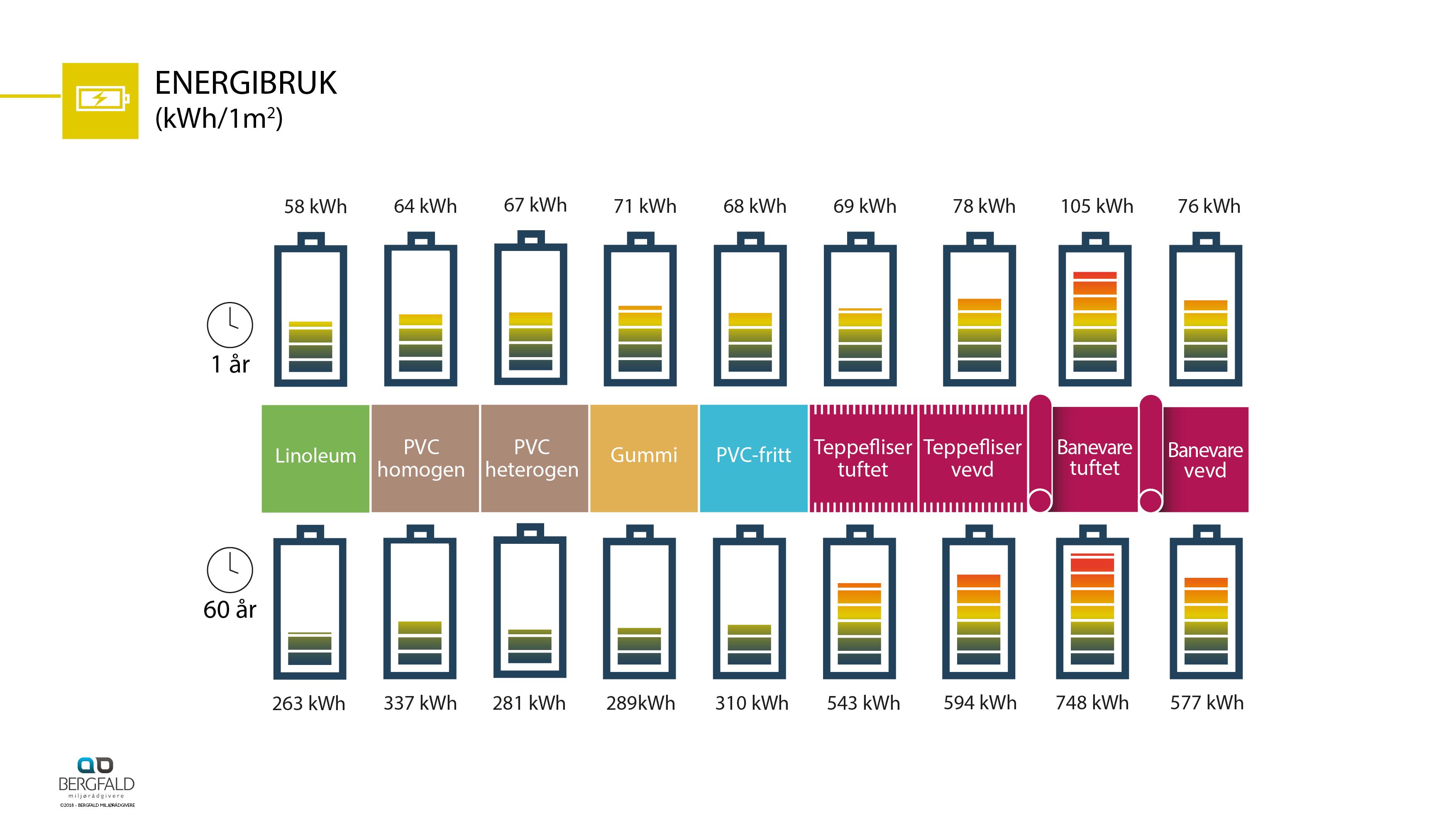 Infografikk Miljø_gulv_3.1.8_NO3