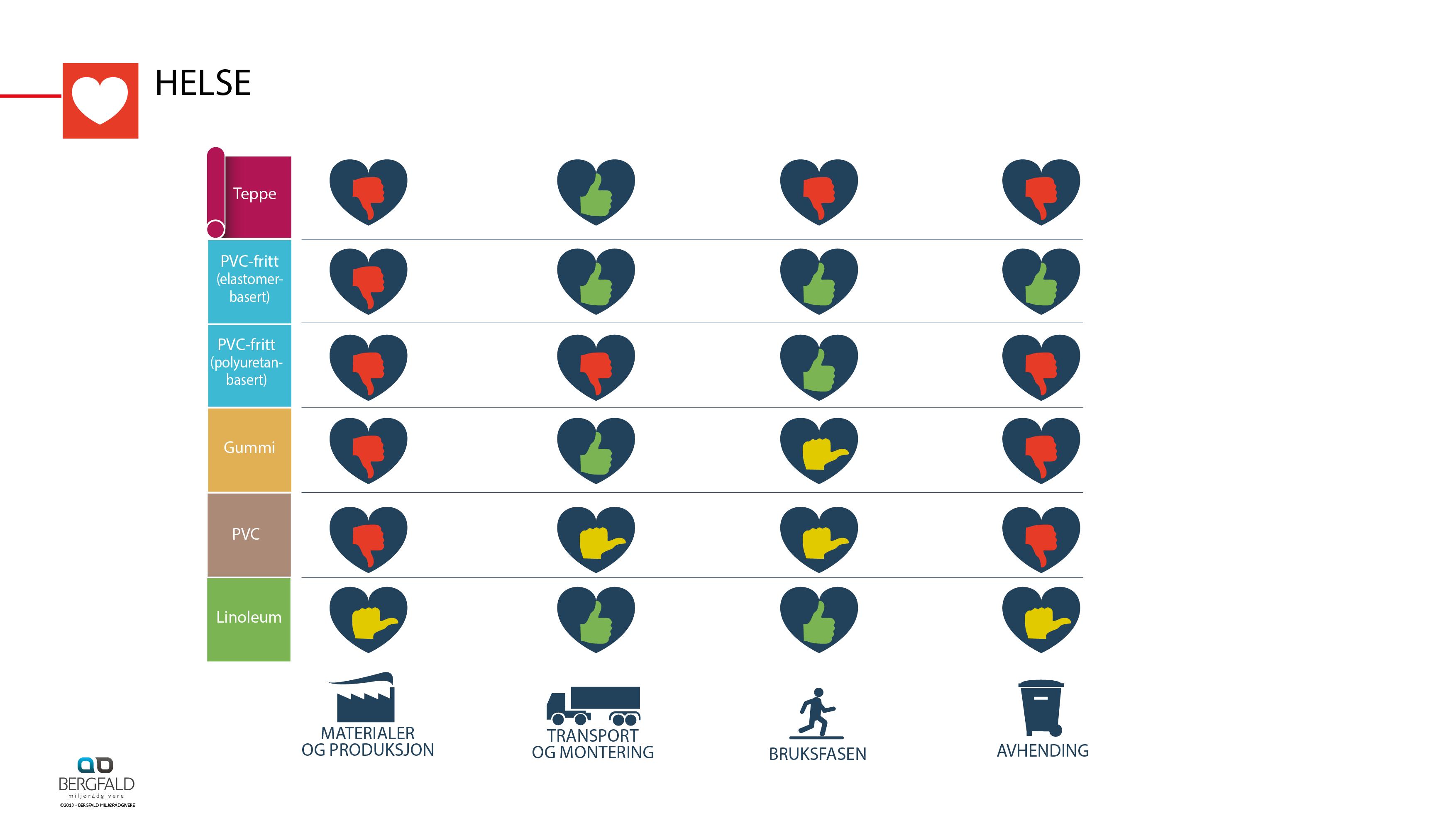 Infografikk Miljø_gulv_3.1.8_NO8