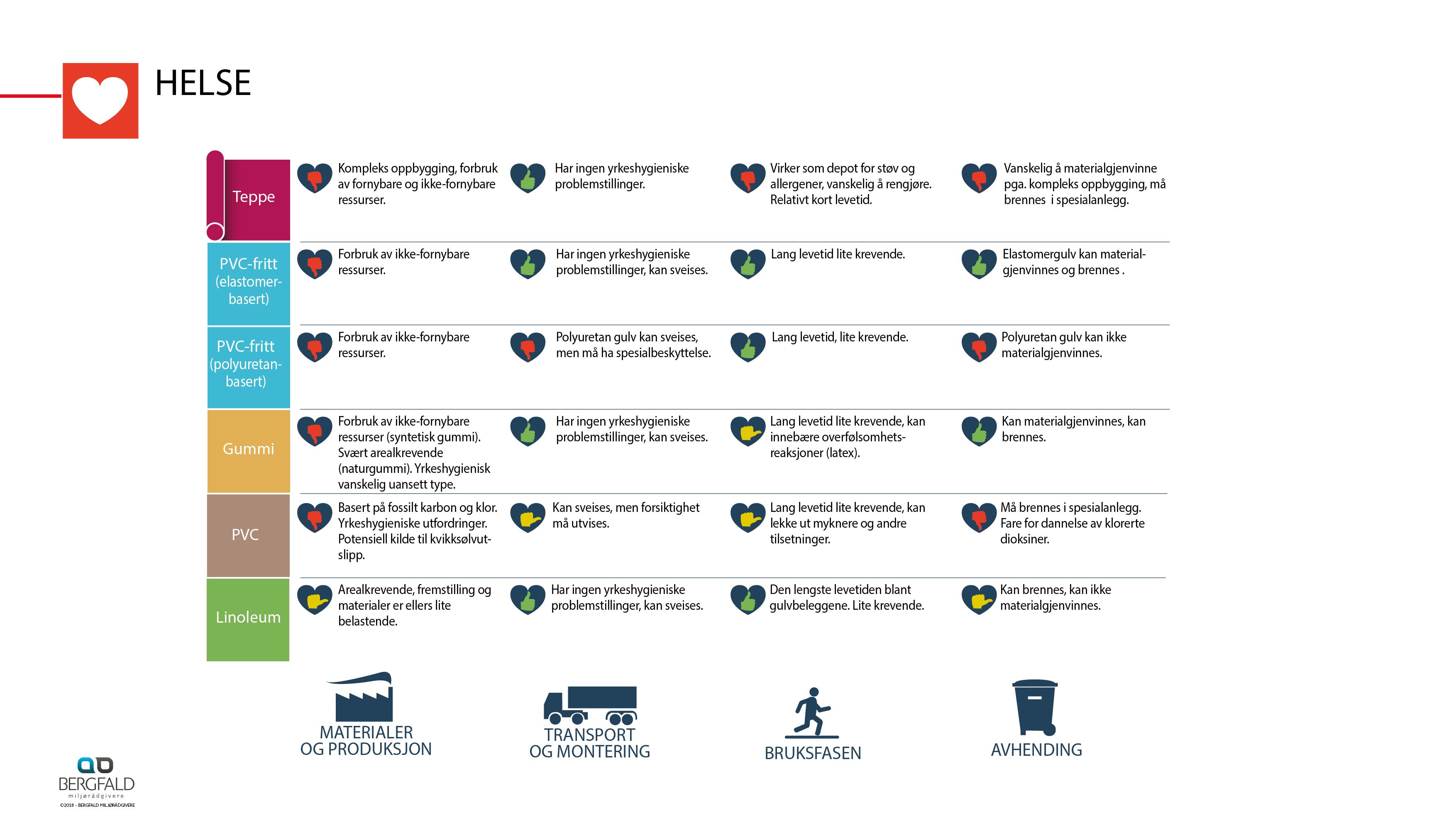 Infografikk Miljø_gulv_3.1.8_NO9